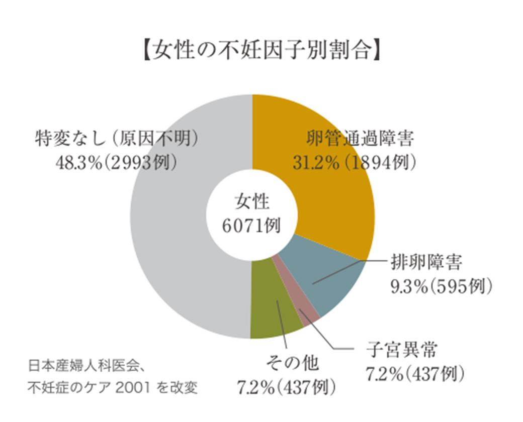 女性の不妊因子別割合