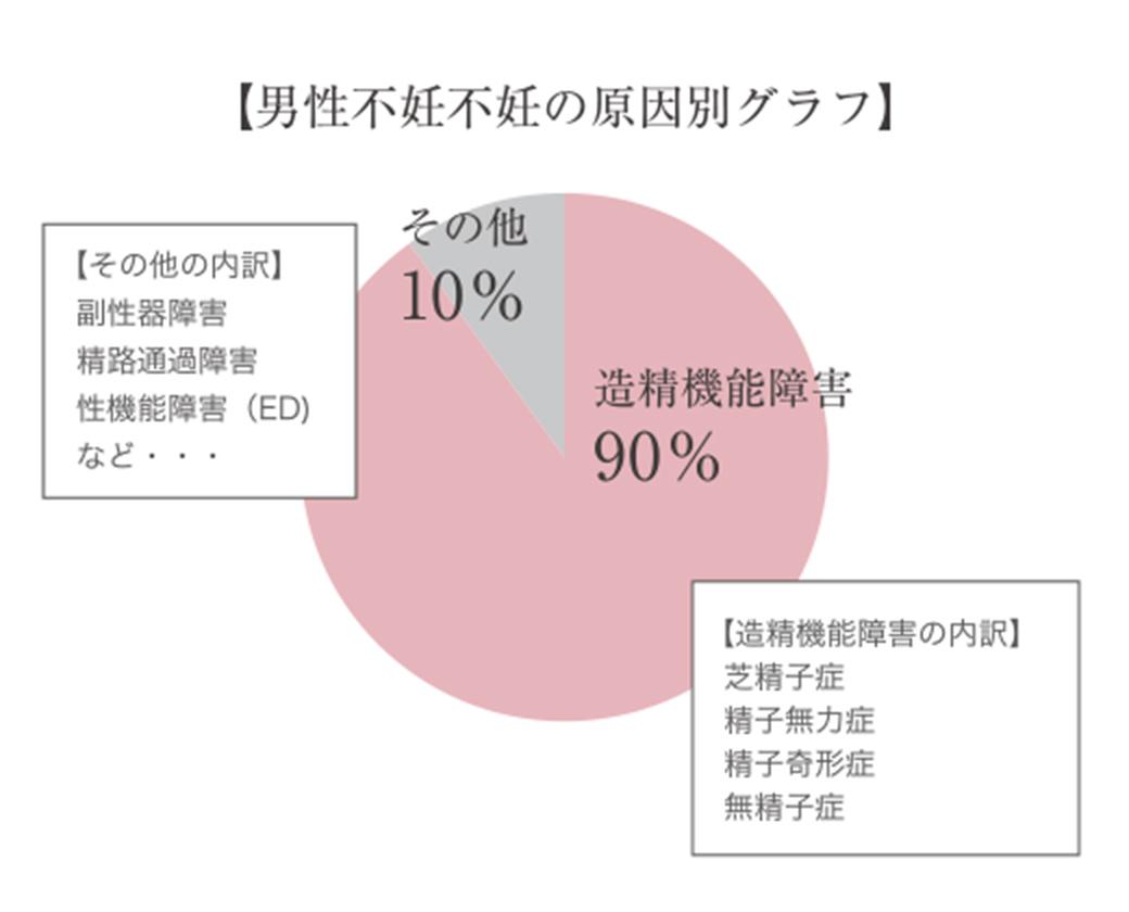 男性不妊不妊の原因別グラフ