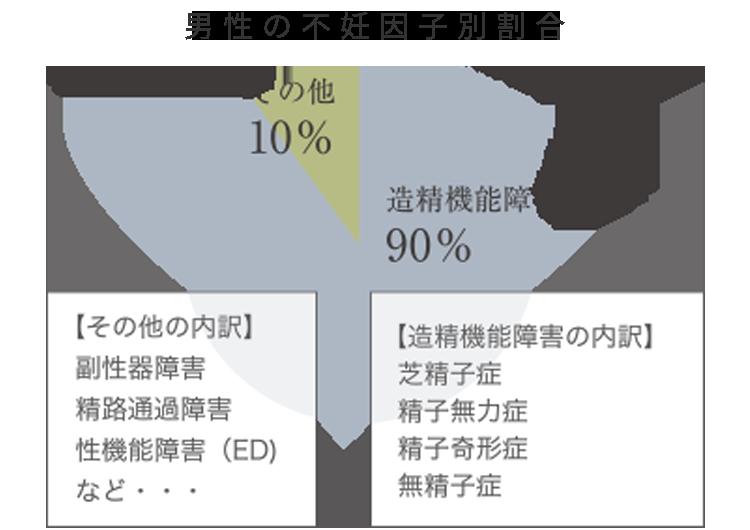 男性の不妊因子別割合